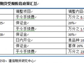 【专题研究】股指期货松绑及后市策略