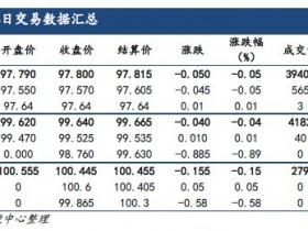 国债:利多有限,维持震荡