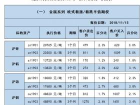 建信期货场外衍生品的参考报价(2018/11/15)