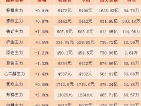 11月13日期市收评:商品期货日盘收盘整体跌少涨多 沪银主力合约涨逾1%</a>