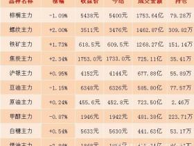 11月14日期市收评:商品期货日盘收盘整体涨跌参半 螺纹主力合约上破3500元/吨关口</a>