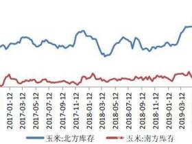 玉米现货价格近期小幅上涨 淀粉期价后市有望继续走强</a>