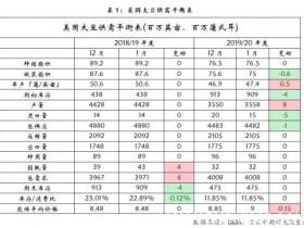 预计短期豆粕市场价格走势仍偏弱 关注中美贸易细节指引</a>
