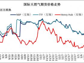 年关又逢雨雪 LNG市场涨跌互现</a>