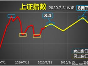 按原定预期,本周一二大盘能涨(2020.8.3)