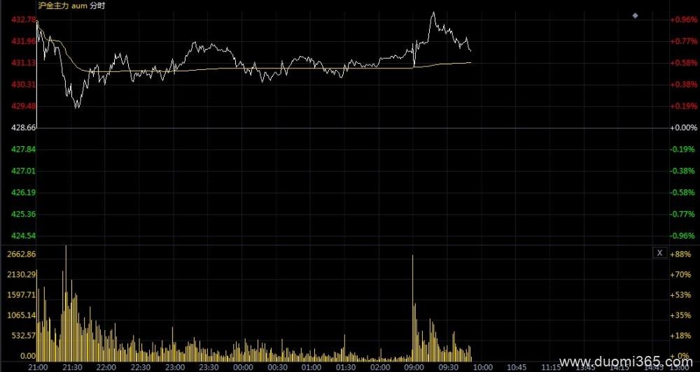连续突破创历史新高 黄金期货价格仍具上涨潜力