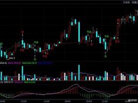 9月2日期货软件走势图综述:铁矿石期货主力涨1.06%</a>
