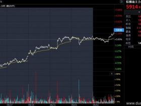 走势逼近6000整数关口 棕榈油价格呈六连涨形态</a>