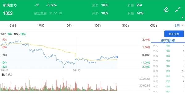 空头减持幅度较大 玻璃期货价格趋于偏弱振荡