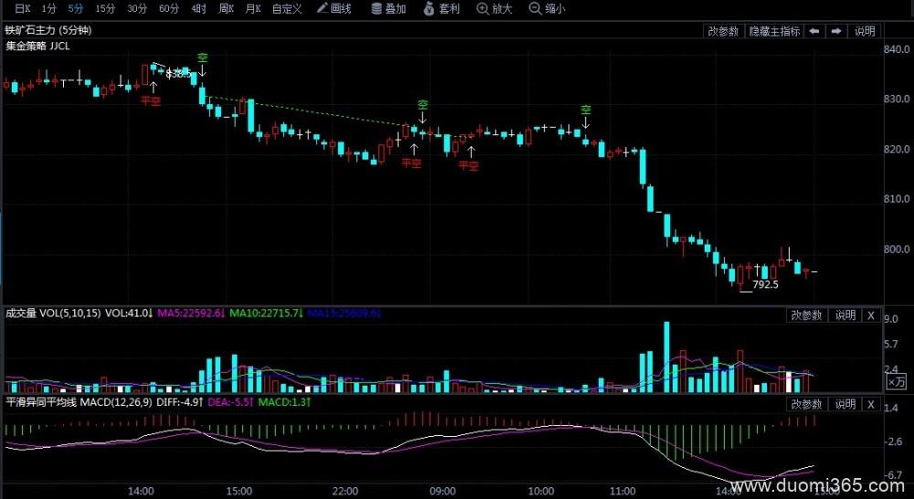 9月16日期货软件走势图综述:铁矿石期货主力跌5.07%