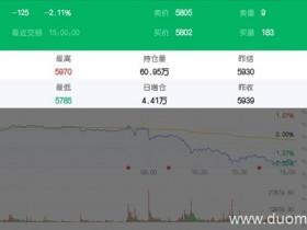 美联储明确长期宽松意愿 沪银价格跌破5900关口</a>