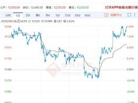 铜期货价格探底回升 走势维持高位震荡</a>