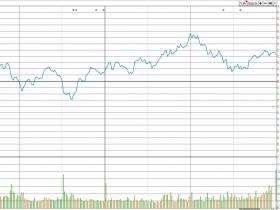 市场极度缩量,静待股市转机                                     亮话天窗