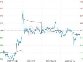 市场情绪影响高位运行 玉米期货创上市以来新高</a>