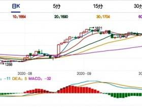 供应压力再度显现 纯碱期货价格重心略有下移</a>