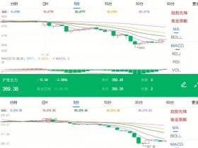 11月30日期市午评:商品期货多数上涨 贵金属延续深跌态势</a>