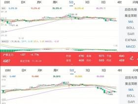 12月2日期市午评:商品期货多数上涨 金银期货携手大涨</a>