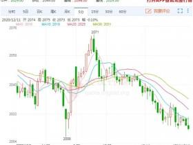 空头市场增持幅度较大 燃料油期货价格继续走弱</a>