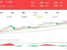 12月11日期市收评:商品期货涨跌参半 甲醇主力收获3连阳</a>
