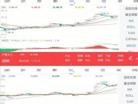 12月16日期市午评:商品期货多数上涨 金银期货纷纷走强</a>