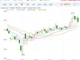多重利好共振 PP期货价格开启上涨趋势</a>